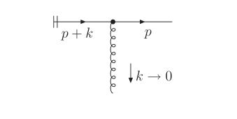 Elementary eikonal diagram for soft-gluon emission from an outgoing quark.