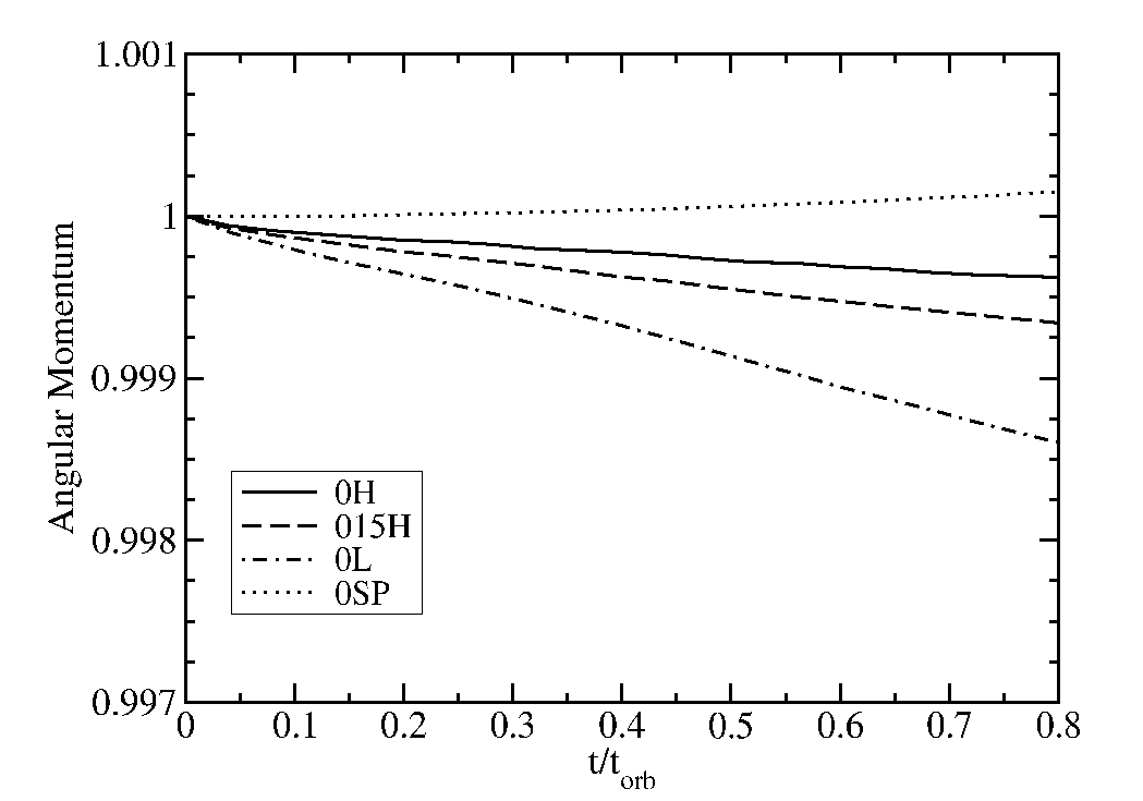 Plot of the total angular momentum as a function of time for simulations 0H (
