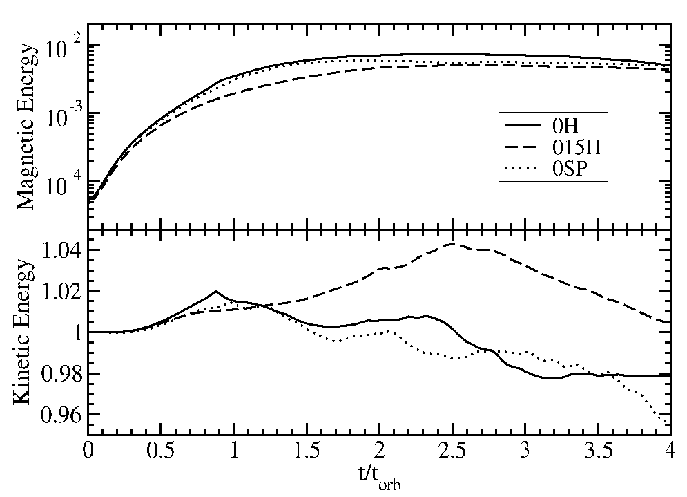 Plot of the total magnetic (