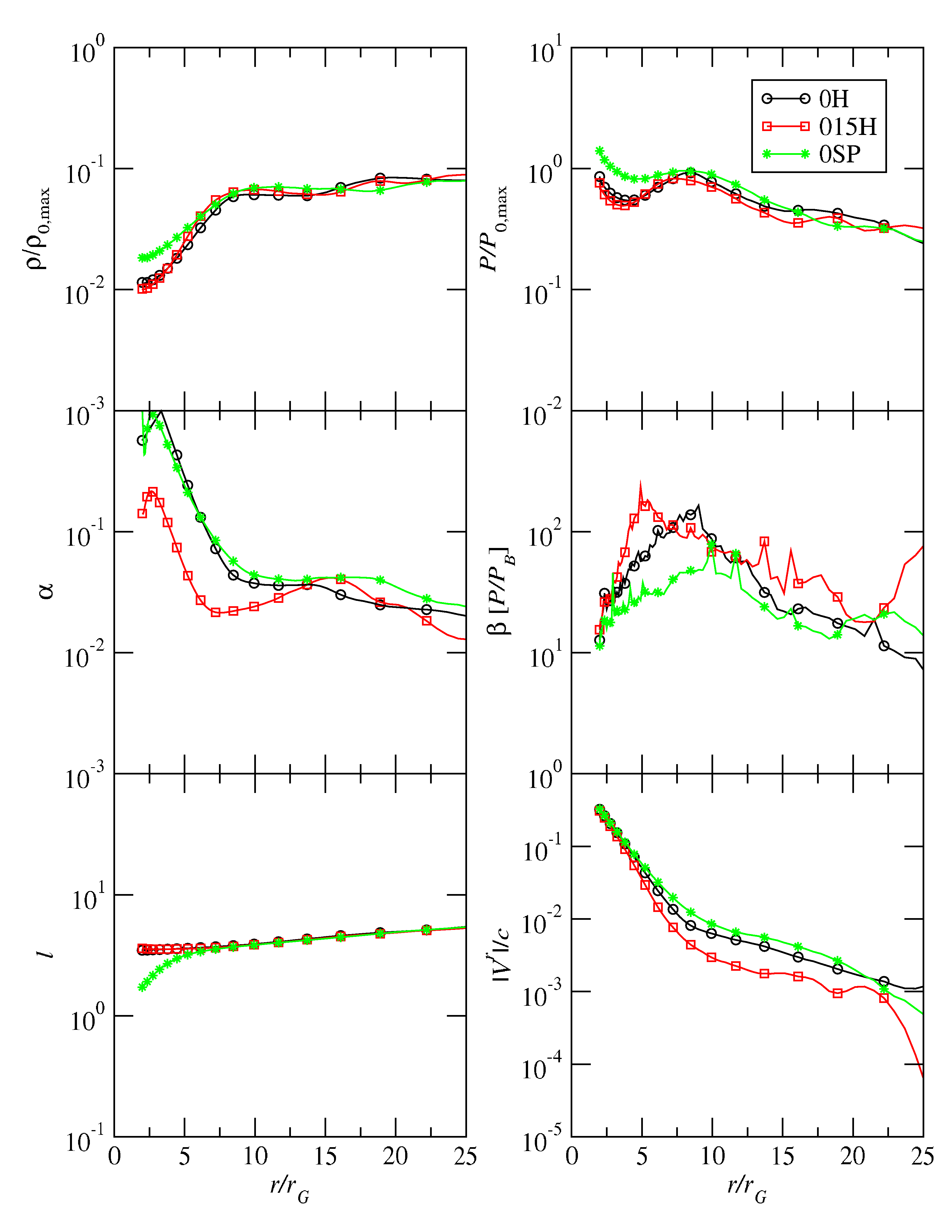 Main disk properties plotted as a function of radius for simulations 0H, 015H, and 0SP. The data have been time-averaged over the final orbital period of each simulation (