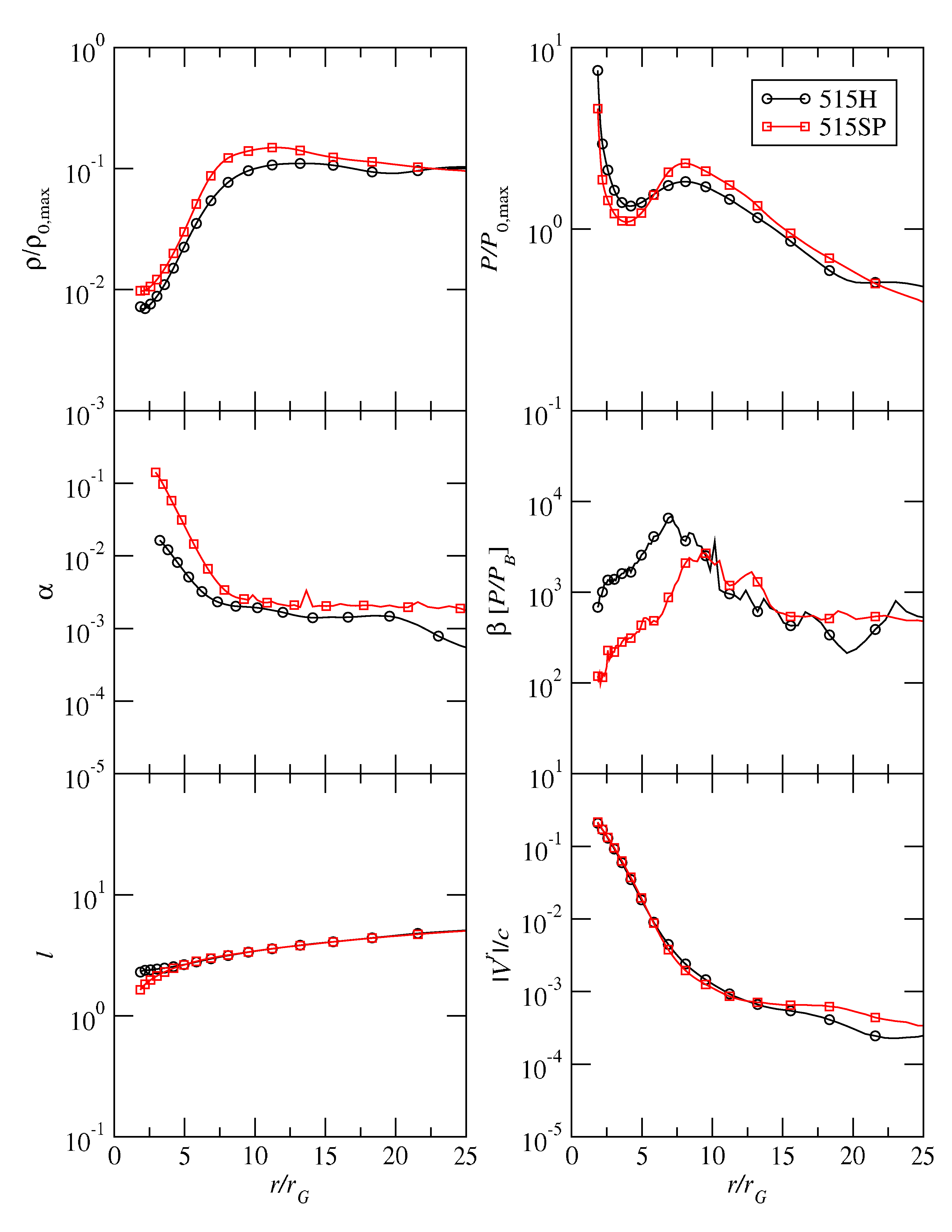Main disk properties plotted as a function of radius for simulations 515H and 515SP. The data have been time-averaged over the final two orbital periods of each simulation (
