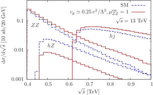 Comparison of the off-shell measurement of