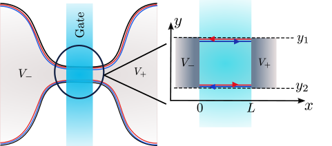 Schematic of the setup: The width of the QPC is much larger than the decay length of the single-particle wave functions.
