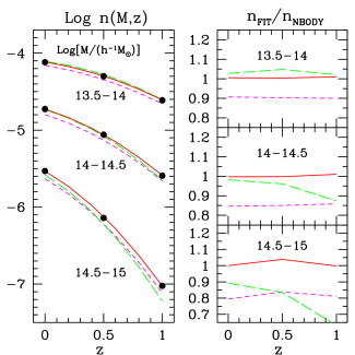 evolution of the halo abundance with redshift. We show the three most massive logarithmic bins (with