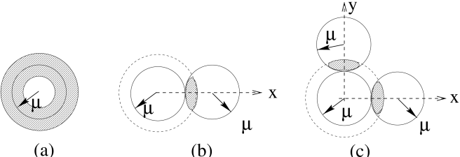 (a) fraction of the Fermi surface used in BCS pairing; (b) fraction of the Fermi surface used in the Overhauser pairing with one standing wave; (c) fractions of the Fermi surface used in the Overhauser pairing with two orthogonal standing waves.