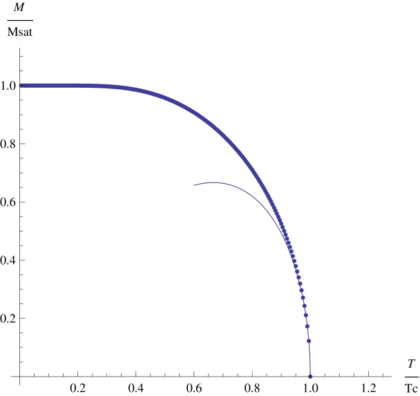 The critical curve for