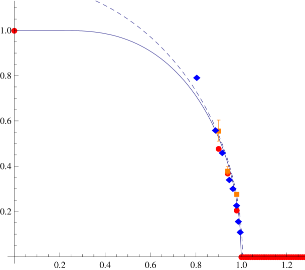 Comparing the magnetization curve (solid line) with the SU(3) string tension critical curve (bullets) computed in Ref.