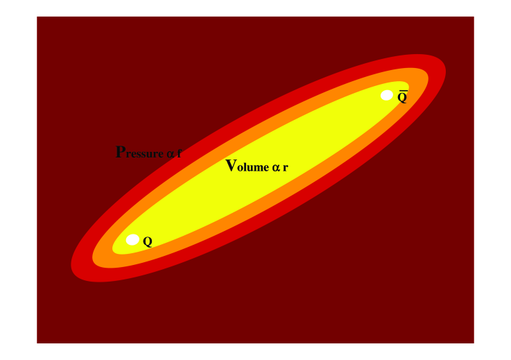 A free illustration of a static flux tube, where we compare the force
