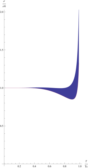 Flattening the potential combining some internal energy to the free energy (left), flattening the free (solid line) and internal (dashed line) energies with a square root (right).