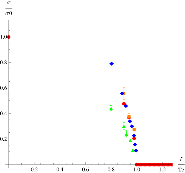 Comparing the SU(3) string tension critical curve (bullets, squares and diamonds) of Fig.