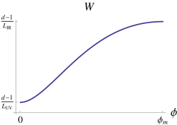 The potential and superpotential for the scalar field which corresponds to an RG flow between two fixed points. The critical point at