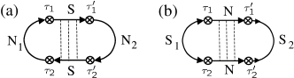 Diagram (a) represents the coupling of the normal grains (N