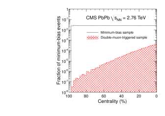 Centrality distribution of the minimum-bias sample (solid black line) overlaid with the double-muon triggered sample (hashed red) in bins of 2.5%.