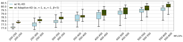 Additional results on ablation studies. Each box plot shows the performance of sampled sub-networks within each FLOPs regime. From bottom to top, each horizontal bar represents the minimum accuracy, the first quartile, the median, the third quartile and the maximum accuracy, respectively.