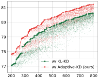 (a) Comparison of Pareto-set performance of the supernet trained via KL based KD and our adaptive KD, respectively. Each dot represents a sub-network evaluated during the evolutionary search step. (b-c) Training curves of the smallest sub-network and the largest sub-network (i.e., the supernet).