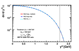 NLO normalized rapidity distribution at the Tevatron,