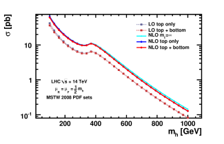 Total Cross-Section at Tevatron and LHC.