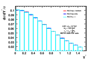 On the left: Normalized distribution of the average photon transverse momentum,
