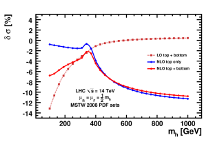 Percent differences of the exact NLO (LO) total cross-section with finite top bottom masses or the NLO (LO) total cross-section with exact top mass effects but zero bottom Yukawa coupling with respect to the usual approximation at Tevatron and the LHC.