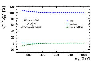 Ratio in percentage of top-only, bottom-only and top-bottom interference components with respect to the total cross-section at NLO, for Tevatron and LHC.
