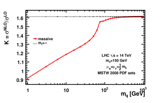 NLO cross-section and K-factor for the gluon fusion process via one only heavy quark at the Tevatron and the LHC, as a function of the quark mass.