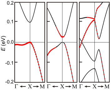 Conduction and valence bands of a 3 layer (left), 5 layer (middle), and 25 layer (right) SnTe film. Red dots denote the weight of the electronic wavefunction on the anion Te. Starting from 5 layers, TCI (001) films show an inverted band structure relative to an ionic insulator.