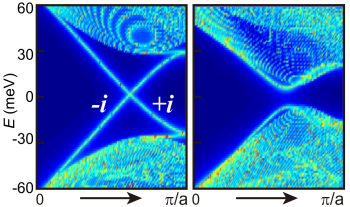 Edge states of a TCI film and electric-field-induced gap. (Left) Bulk and gapless edge dispersion of a 11 layer SnTe film, labeled by mirror eigenvalues. (Right) Gapped dispersion when a perpendicular electric field is applied to generate a potential difference of 0.1eV across the film.