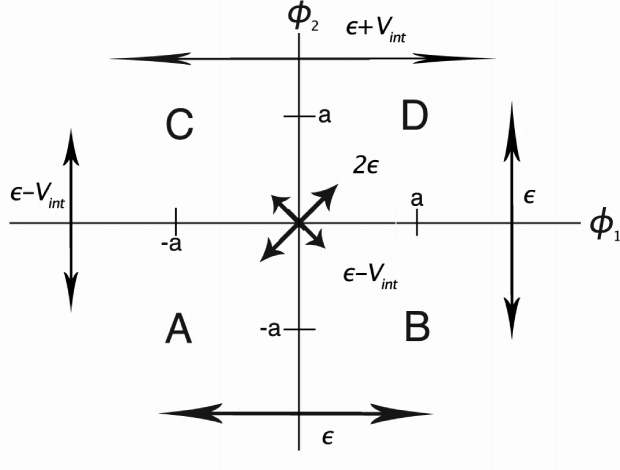 The four bowls (minima) in the multidimensional potential for two fields