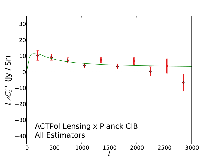 Cross power spectrum of the reconstructed lensing convergence map from ACTPol data with a map of the CIB as measured by