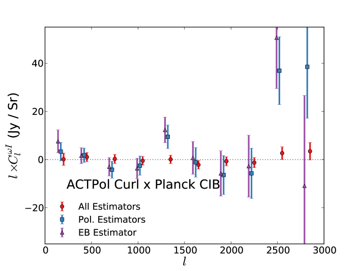 Cross power spectra between estimates of the curl deflection field and the CIB. Estimator combinations are the same as in Figures