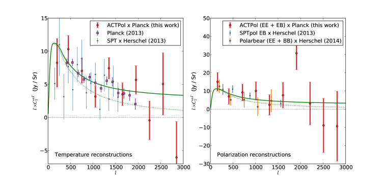 Comparison with other surveys. The left panel shows the temperature bandpowers from this work (red) together with those from the