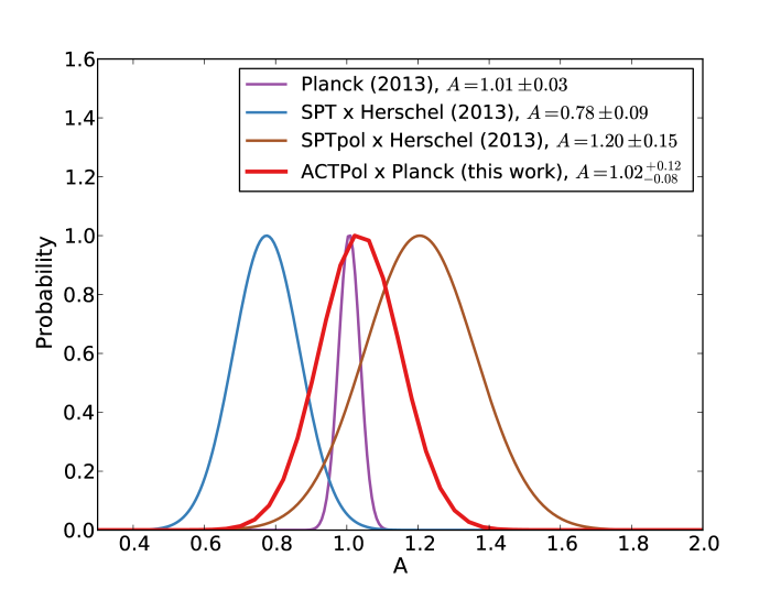 Amplitude comparison of cross-correlation of CMB lensing with CIB emission at 545 GHz (