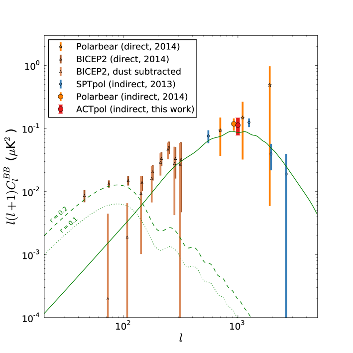 Recent measures of B-mode power at 150 GHz. The solid green curve is the expectation for lens-induced B modes, while the dashed and dotted lines show the expectations for primordial gravitational waves for two reference amplitudes. Shown are direct measures of the B-mode power spectrum
