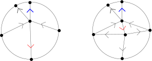 Type (d) joint splitting and oriented colouring extension.
