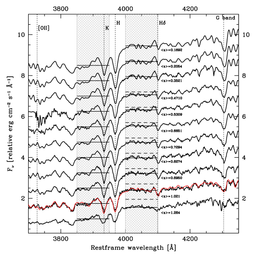 The ETG spectral evolution. In order to increase the signal-to-noise ratio and the visibility of spectral features, mean stacked spectra were obtained by co-adding individual spectra of ETGs in each redshift bin. For each stacked spectrum, the bin central redshift is indicated on the top-right. The spectra are typical of passively evolving stellar populations and do not show significant [O II]