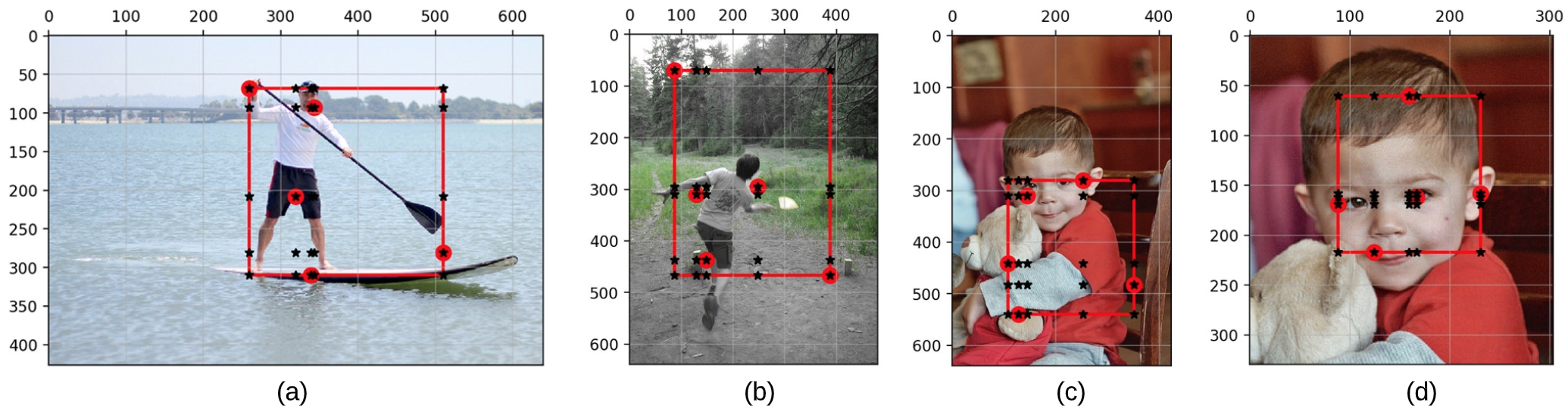 Examples of Flexible Grid-Graphs that are generated for human bodies in different positions. The last item in (d) seems to be different from the other grid-graphs. However, it is similar to the human face in Fig.
