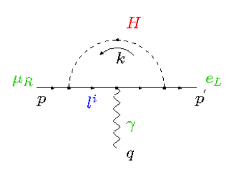 The Feynman diagram generating the dipole operator which mediates