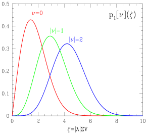 Probability density distributions of low-lying eigenvalues in quenched QCD. Left: distributions of the first four eigenvalues