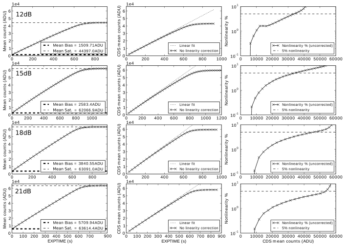 Measurements of full well depth. The results for the different preamp settings are shown on different rows. The left panes show how the mean count increases for a region of the array that was free from cosmetic defects. The middle panes illustrate how the CDS mean count deviates from a linear fit to early integration times. The CDS mean count is taken as the difference between the first and last reads. The right panes show the percentage nonlinearity as a function of the mean count.