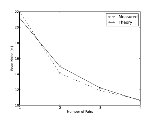 Average read noise as a function of number of fowler pairs for a preamp gain of 18dB.