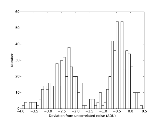 A histogram of the deviations between the expected theoretical noise of two differenced strips and the measured value. A negative value indicates that the measured noise was less than theoretically expected, indicating that correlated noise may be present. The bimodal form of the distribution indicates that only certain pairs of amplifiers are affected.