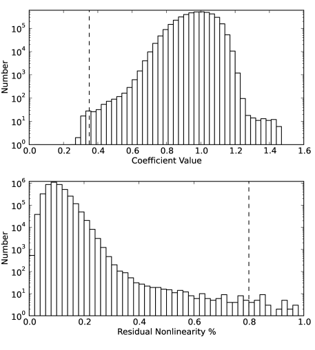 """Distribution of pixels as a function of flatfielding coefficient value (top) and residual nonlinearity (bottom). The dashed lines represent the lower (flatfielding) and upper (residual nonlinearity) limits set for a pixel to be flagged as """"bad""""."""