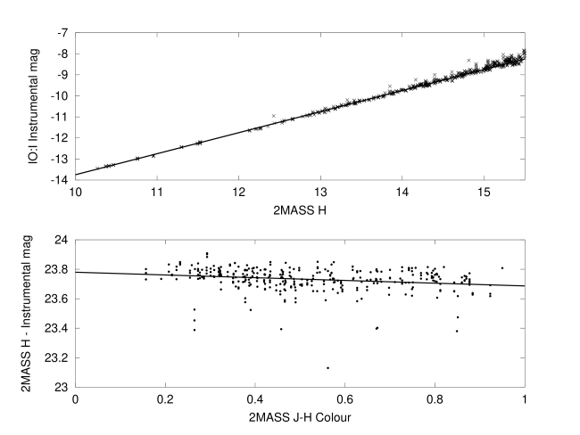Top: Instrumental magnitude of sources calculated using frames taken with IO:I compared with corresponding values taken from the 2MASS catalogue. The overplotted straight line is not a fit, but simply a gradient of unity which would result from using a perfectly linear detector. Free fits to the data from different fields yielded gradients in the range 0.996 to 1.004. Bottom: Colour transformation with respect to 2MASS colour.