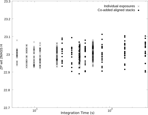 Zeropoints calculated from both individual exposures and the stack as a function of exposure time. The zeropoint is defined to be 1ADU/sec referenced to the 2MASS PSC natural system and with no colour transformations.