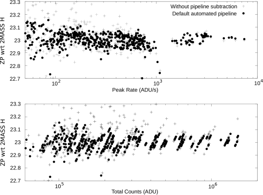 Peak count rates and total counts as a function of zeropoint calculated with both default pipeline sky subtraction and without (instead using SExtractor sky subtraction). The striations in the lower panel are the result of using several exposures of the same field. Each group of points represents many observations of the same star. These groups form tilted lines because the 2MASS comparison reference which the observed counts are compared against is a single catalogue value whereas there is numerical scatter between our multiple observations.