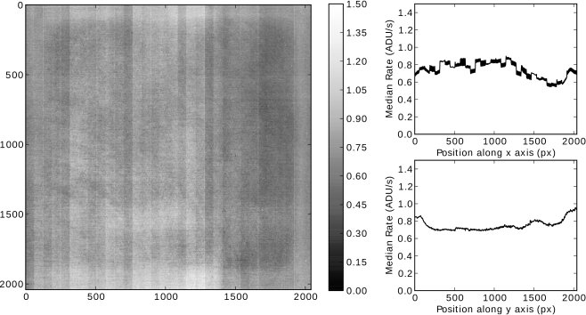 2D map of the rate of charge accumulation for each pixel in an UTR sequence. The panels on the right show the median rate along both collapsed axes. The effect of different DC offsets for each output channel is evident in the topmost right panel. Units are in ADU/s.