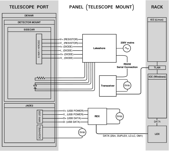 Wiring schematic. REX and LEX refer to the remote and local fibre optic extender units respectively. TLAN refers to the telescope ethernet network.
