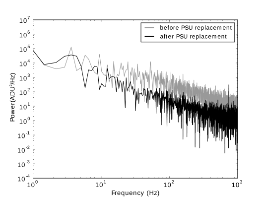 Noise power spectrum before and after both the faulty SIDECAR PSU was replaced and the switched-mode PSU powering the JADE2 USB was changed. The spike at 50Hz in the before PSU replacement plot is mains pickup, most likely the result of using a switched-mode PSU.