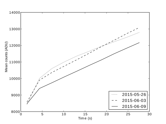 An illustration of how the reset anomaly is changing with time. Acquisition dates for each of the sequences are shown in the legend. In the most recently taken sequence (2015-06-09), the nonlinear jump in magnitude during the early part of the ramp is seen to be considerably smaller. The later part of sequences 2015-06-03 and 2015-06-09 are also more linear than 2015-05-26 after