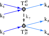 Examples of contribution of the triple vertices to the four-wave Hamiltonian when three-wave resonances are forbidden (left) and contributions of the quartet vertices to the six-wave Hamiltonian in resonances when four-wave resonances are forbidden (right). Intermediate virtual waves are shown by dash lines.